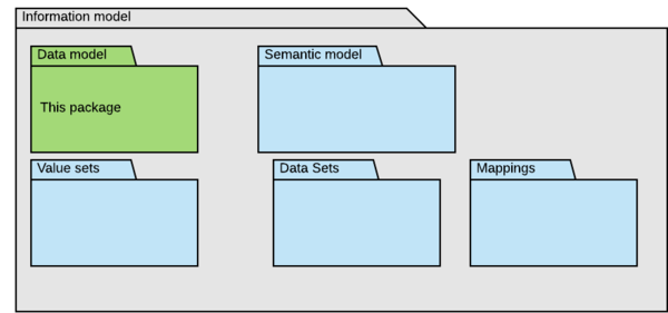 Information model packages.png