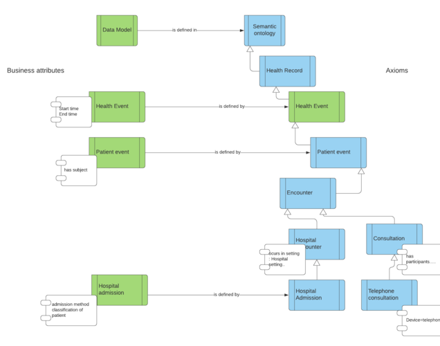 Data model ontology connection.png
